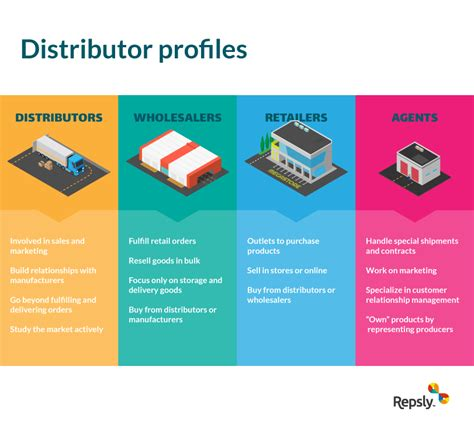 Product Distribution Strategy The Ultimate Guide