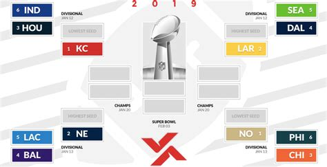 printable  nfl playoffs bracket   win super