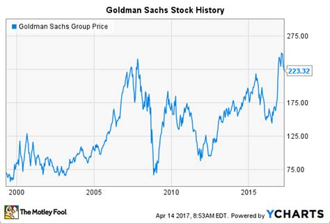 Die Börsengeschichte Von Goldman Sachs So Stieg Die. Candidate Application Tracking System. Des Office In Tucson Az Lte For Home Internet. Medical Terminology Dictionary Prefixes. Credit Ratings Agencies Hagerty Car Insurance. 24 Hour Urgent Care Houston Usf Tampa Majors. Jeep Wrangler Unlimited Forum. Free Online Forex Trading Course. Substance Abuse Treatment Nj