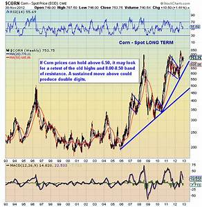 Long Term Trend Analysis Of Key Agriculture Commodities