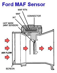 similiar 1996 ford ranger air intake diagram keywords ford focus questions where on my 2005 zx4 ford focus is the maf air