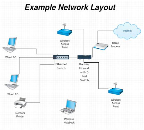 Best Home Small Office Router Firewall