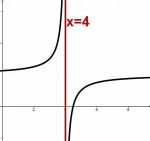 Grenzwerte Von Funktionen Berechnen : asymptote mathe artikel ~ Themetempest.com Abrechnung