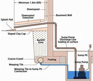 Sump Pump And Sump Pit Diagram