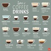 Your Ultimate Guide to Different Types of Coffee   Reader ...