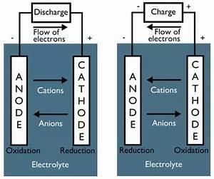 Can The Charges Of A Cathode And An Anode Interchange When