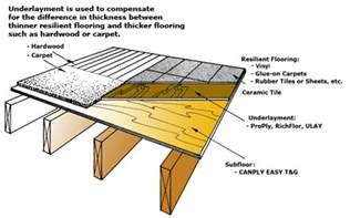 luan plywood flooring underlayment can i use luan plywood as flooring