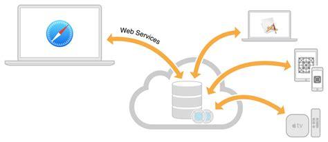 cloudkit web services reference  cloudkit web services