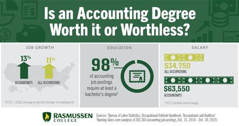 Is An Accounting Degree Worth It Or Worthless?. Before And After Botox Email Marketing Best. Charlotte Mortgage Brokers Demo Magento Store. Western Baptist College Insurance Auto Aution. Nonprofit Organization Website. Business Enterprise Solutions. Physical Therapy Aide Programs Online. Email Marketing Website Osha 30 Hours Training. Rugrats Carpet Cleaning Ppc Management Agency