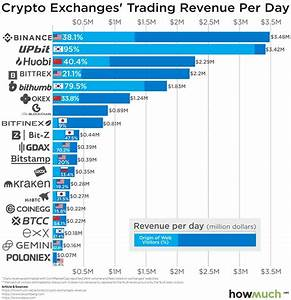 How Profitable Are the World's Top Crypto Exchanges?