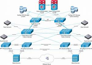 Data Center Topology With Cisco Nexus  Hp Virtual Connect And Vmware  U00b7 Rr Labs