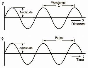 What is amplitude? Amplitude particle displacement how to ...