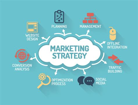 And Marketing do i need a marketing strategy how to get started