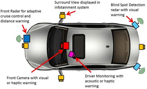smart drive camera lights meaning sensor fusion a critical step on the road to autonomous