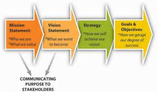 Vision Mission Goals and Objectives
