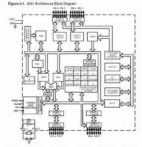 Architecture Of 8051
