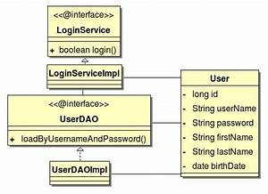 Java Developer Temple  Unit Testing With Junit And Easymock