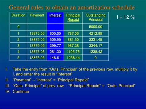 PPT - Chapter 4 AMORTIZATION AND SINKING FUNDS PowerPoint ...