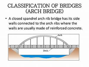 Types of bridge(theory.explanation)