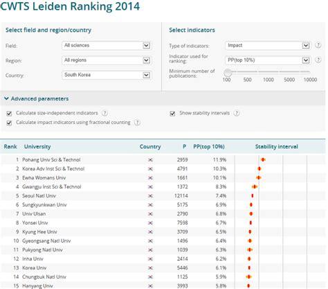 포스텍 학술정보매거진 온ː 에어(on Air)  Leiden Ranking 2014
