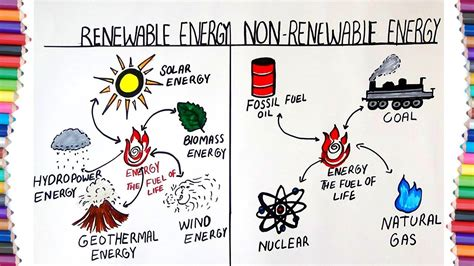 renewable energy drawing  getdrawingscom