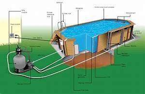 Comment Réamorcer Une Pompe De Piscine : pompe a chaleur piscine autoporte fabulous chauffage de ~ Dailycaller-alerts.com Idées de Décoration