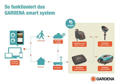 gardena smart app das gardena smart system gartenpflege via app akkurasenm 228