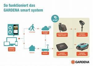 Gardena Bewässerung Anleitung : das gardena smart system gartenpflege via app ~ Lizthompson.info Haus und Dekorationen
