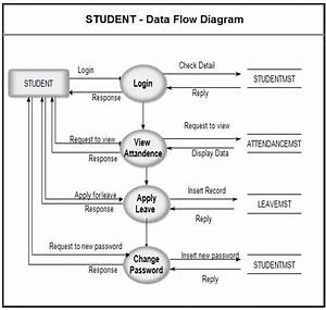 Pin By Meera Academyy On Project Uml Diagram In 2019