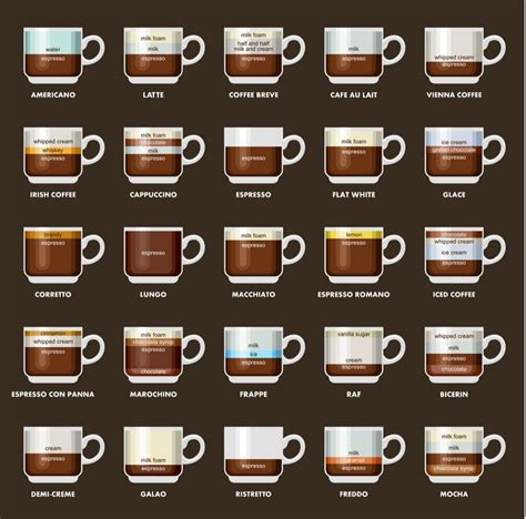 These include our regular and decaf coffee options, as well as k cups. 16 Different Types Of Coffee Explained (Espresso Drink Recipes) | TeaCoffeeCup | Recipe in 2020 ...