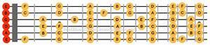 Best Guitar Fretboard Notes Printable