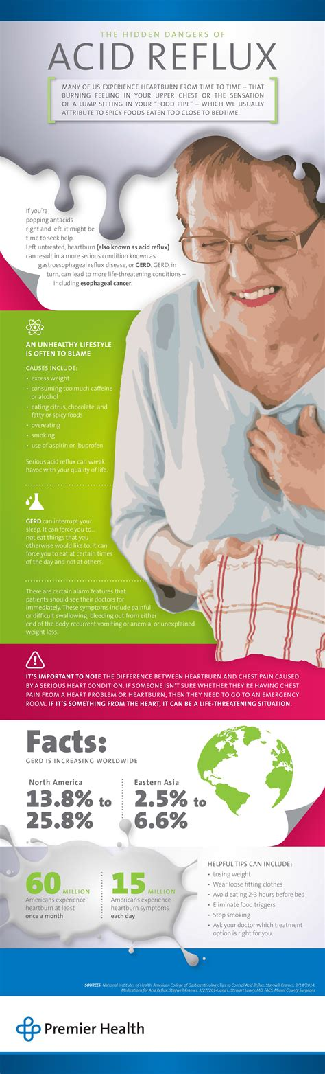 Causes And Dangers Of Acid Reflux Heartburn And Gerd By