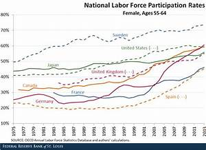Labor Force Participation: The U.S. and Its Peers