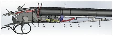 parts   shotgun explained