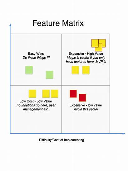 Matrix Thinking Innovation Ux Research Strategy Feature