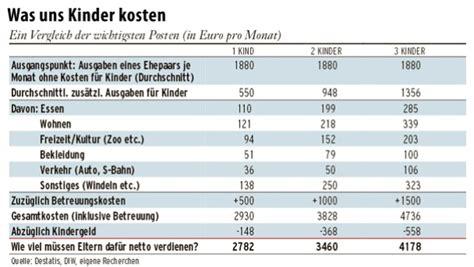 Gasheizung Kosten Pro Monat. Essen Kosten Pro Monat Single