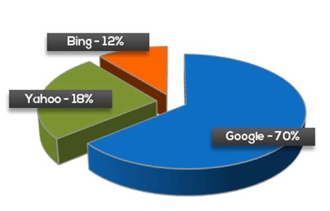 search engine placement marketing lead generation seo marketing service