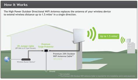 Amazon Amped Adex High Power Dbi Outdoor