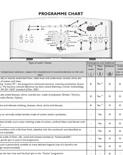 lave linge en anglais whirlpool awe6519 mode d emploi notice d utilisation manuel utilisateur t 233 l 233 charger pdf