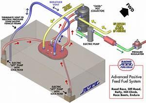 Atl Racing Fuel Cells - Swirl Pot - Part Number  St540