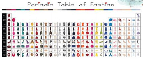 Periodic Table of Fashion