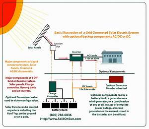 Gallery Of Wiring Diagram For Solar Panel To Battery Sample