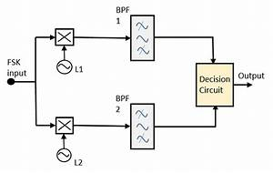 digital communication frequency shift keying With fsk demodulator
