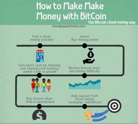 Perhaps one of the most overlooked ways to make money with bitcoin is through. Can You Make Money With Bitcoin Cloud Mining? Is It Worth Investing?