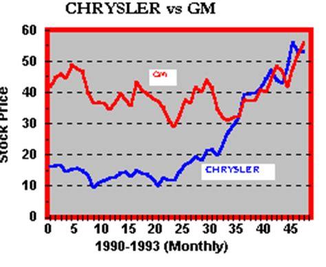 Chrysler Stock Price omurtlak75 chrysler stock prices