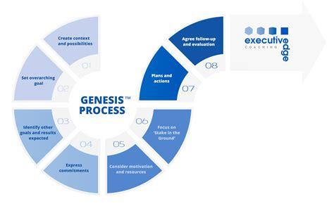 executive development programmes executive edge coaching