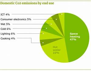 Home Energy Use Pie Chart What 39 S The One Lifestyle Change I Could Make That Would