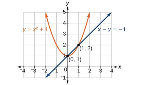 system of nonlinear equations worksheet worksheets for all