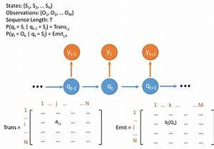 Parallel Hidden Markov Model