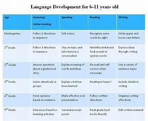 Speech And Language Development Speech And Language